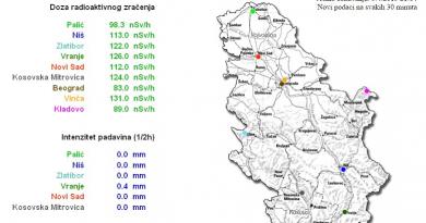 Кое-что о радиации в Сербии